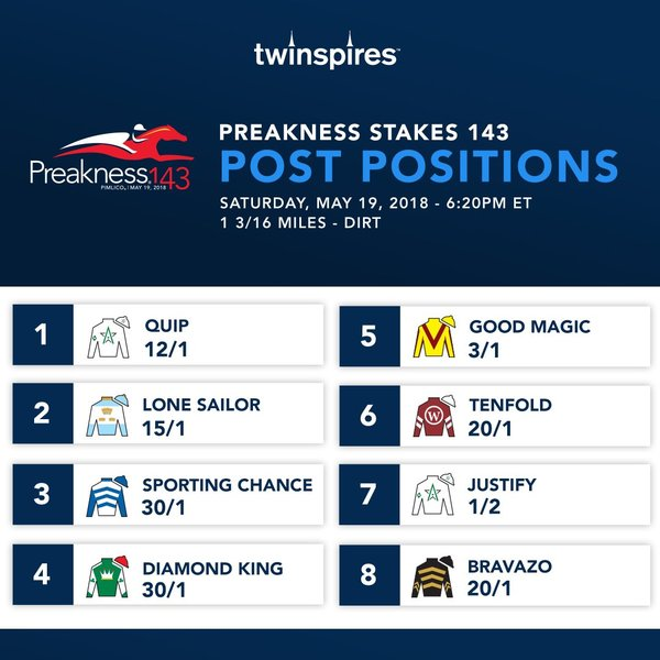 2018 Preakness Stakes lineup, post positions: Current odds