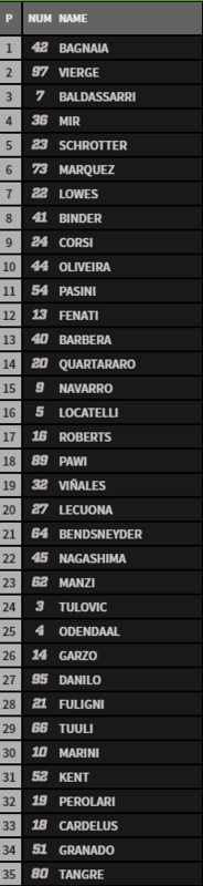 Orden de salida Moto2 GP de Francia.