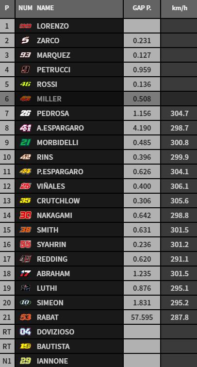 Clasificación provisional tras las primeras 7 vueltas de MotoGP