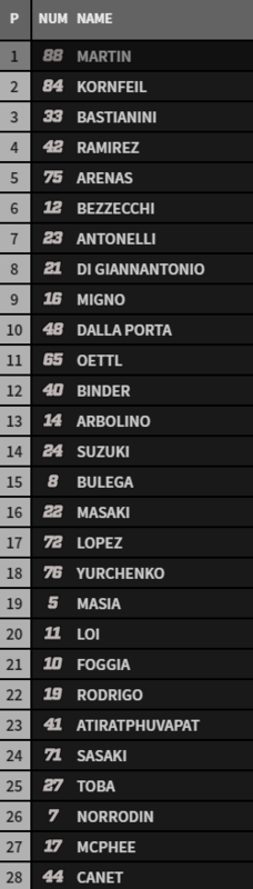 Parrilla de salida de Moto3 en el GP de Francia.
