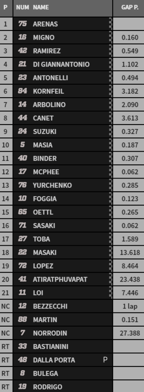Clasificación final de Moto3.