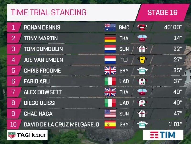 CLASIFICACIÓN de la 16ª etapa del Giro de Italia