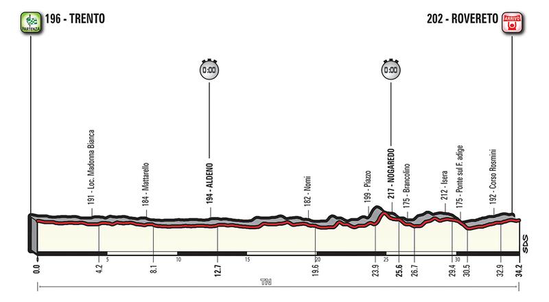 PERFIL de la contrarreloj de hoy en el Giro de Italia