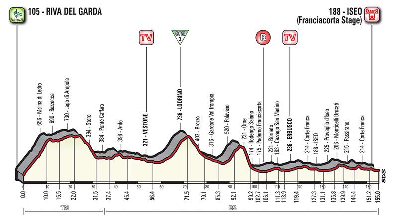 PERFIL de la 17a etapa del Giro de Italia