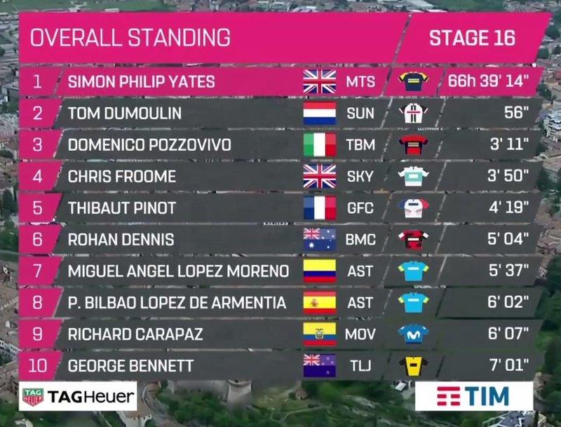 CLASIFICACIÓN GENERAL del Giro de Italia tras la contrarreloj