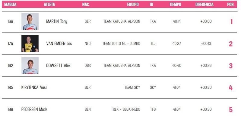 Esta es la clasificación provisional de la 16ª etapa del Giro de Italia