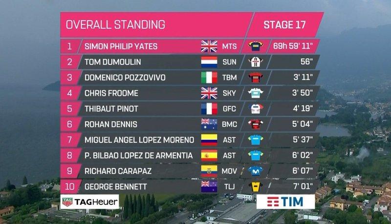 CLASIFICACIÓN GENERAL sin cambios tras la 17ª etapa del Giro