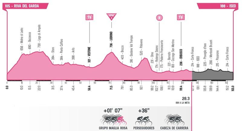 ESTA es la situación de la carrera en la 17ª etapa del Giro de Italia