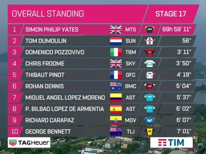 RECORDAMOS la clasificación actual del Giro de Italia