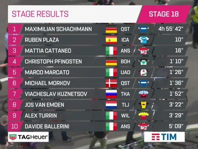 CLASIFICACIÓN de la 18ª etapa del Giro de Italia