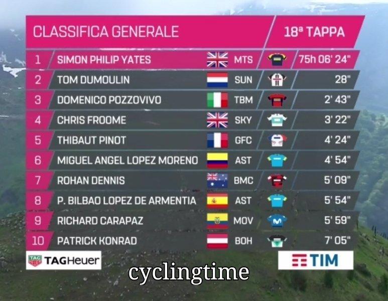 CLASIFICACIÓN GENERAL tras esta 18ª etapa del Giro de Italia. Los rivales de Yates recortan terreno