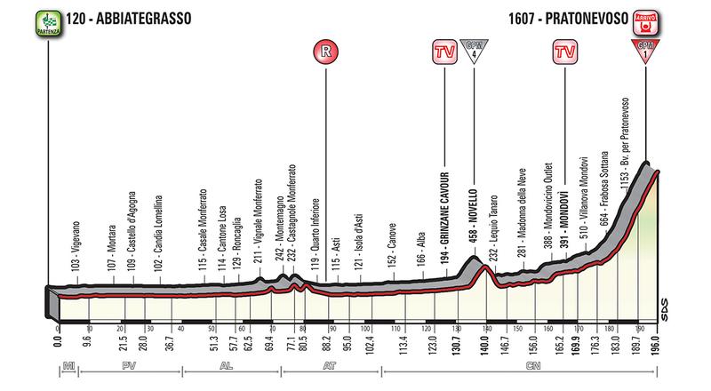 PERFIL de la 18ª etapa del Giro de Italia