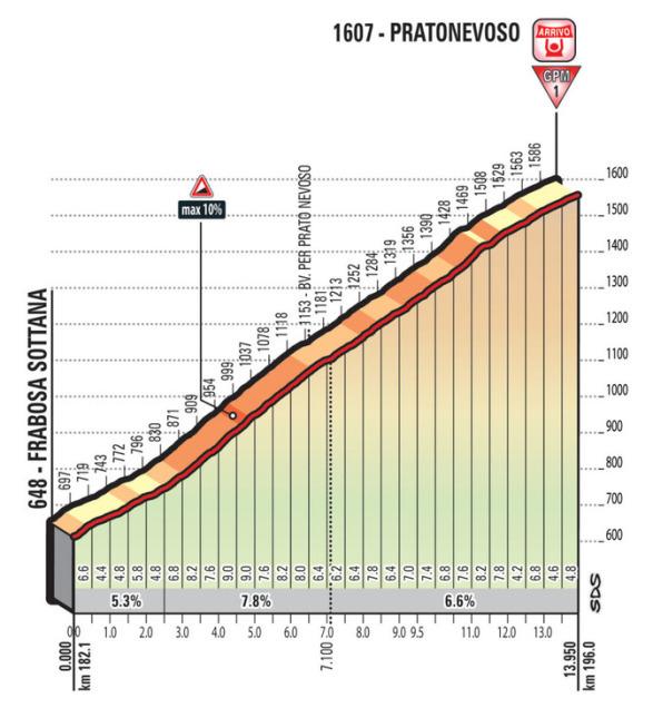 LA GRAN DIFICULTAD en la 18ª etapa del Giro de Italia llegará al final, con la subida a la estación de esquí de Pratonevoso. Casi 14km en un puerto sin grandes rampas