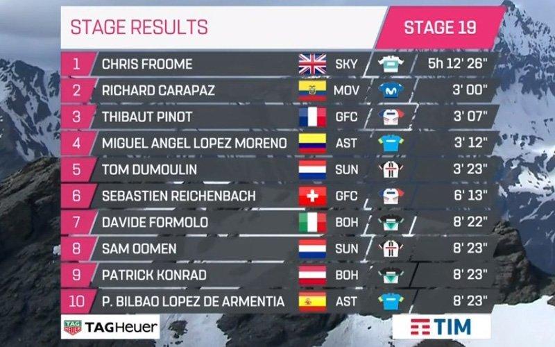 CLASIFICACIÓN de la 19ª etapa del Giro de Italia