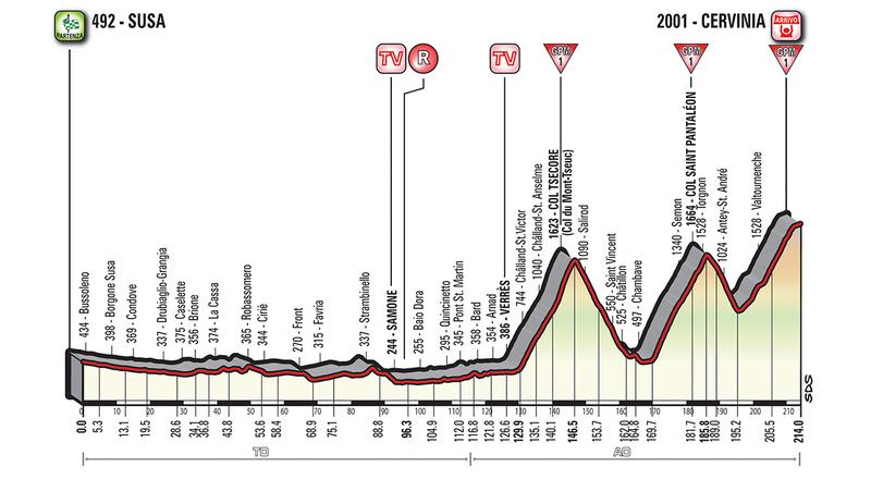 PERFIL de la etapa de mañana. Más de 4.000 metros de desnivel con tres puertos de 1ª categoría que decidirán el Giro de Italia