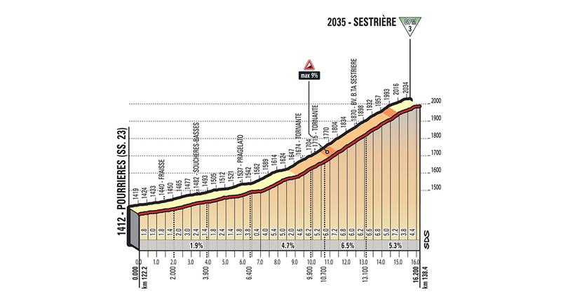 Puerto de Sestriere (3ª categoría), la tercera cota de esta 19ª etapa del Giro de Italia. 16,2km al 3,8%