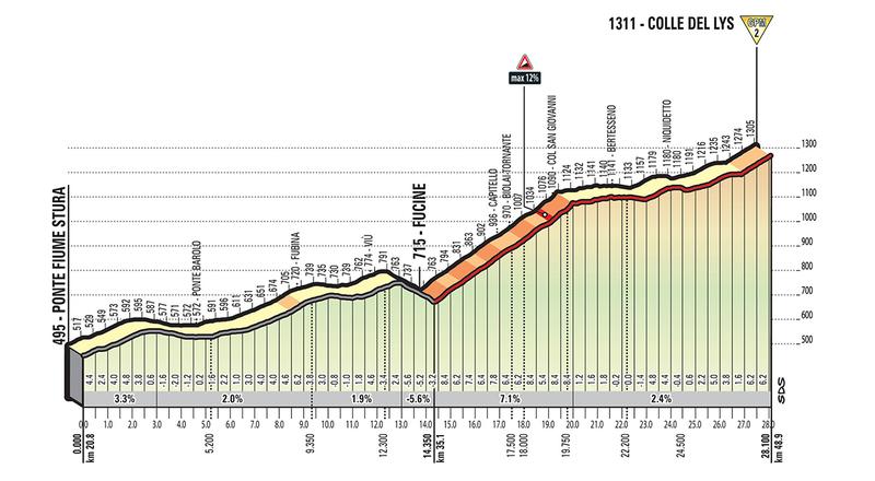 PERFIL extendido de la subida al Colle del Lys, de 2ª cateogría. Es la primera ascensión de la etapa reina del Giro de Italia
