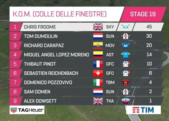 ORDEN DE PASO en el Colle delle Finestre, la Cima Coppi de este Giro de Italia