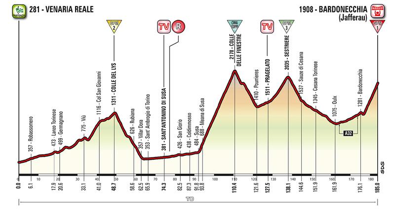 PERFIL de la 19ª etapa del Giro de Italia