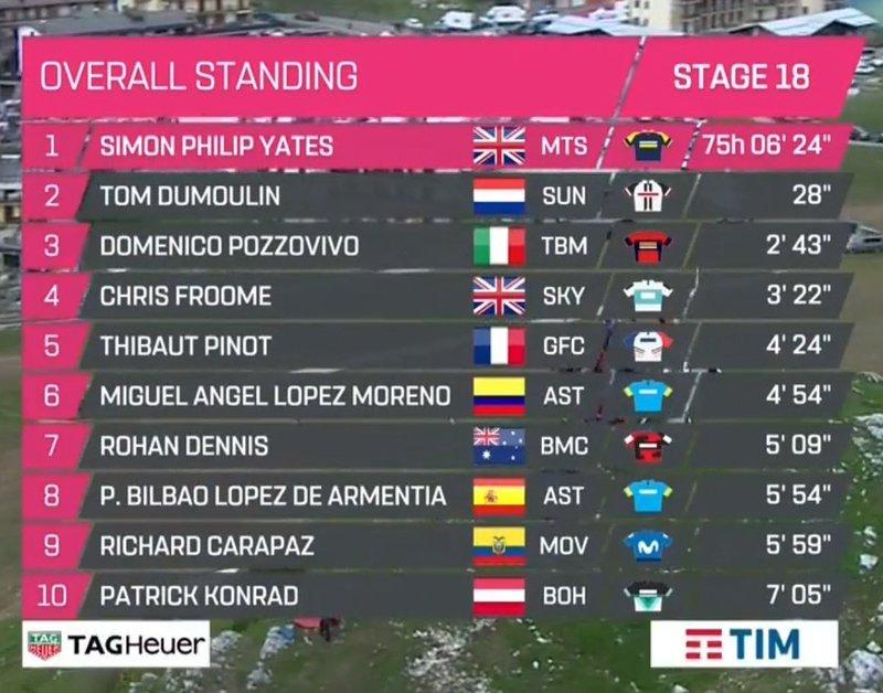 RECORDAMOS la clasificación general actual del Giro de Italia