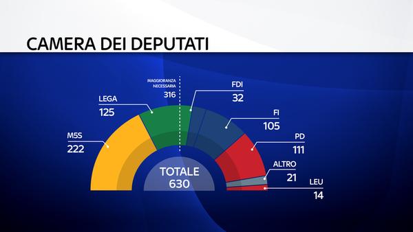 Governo e crisi ultime notizie diretta for Camera dei deputati diretta tv