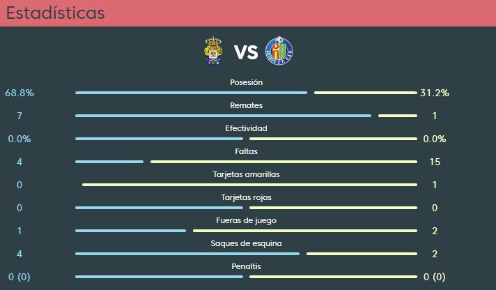 Superioridad de cara a portería de Las Palmas. LFP
