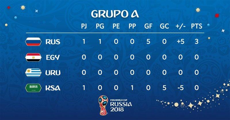 Así queda la clasificación. Fifaworldcup_es