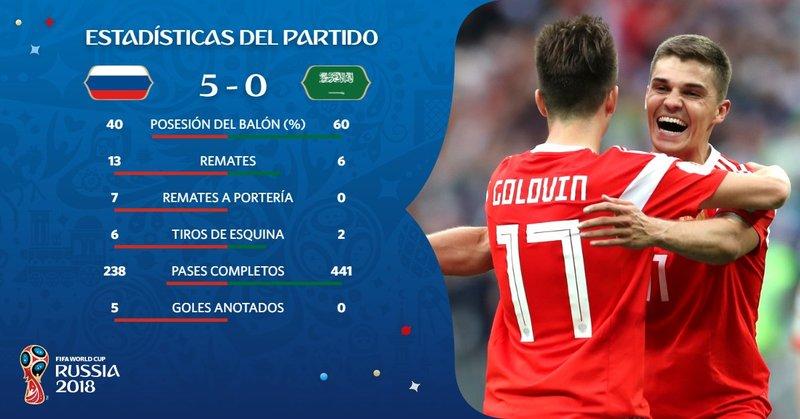 Estas fueron las estadísticas del encuentro. Fifaworldcup_es