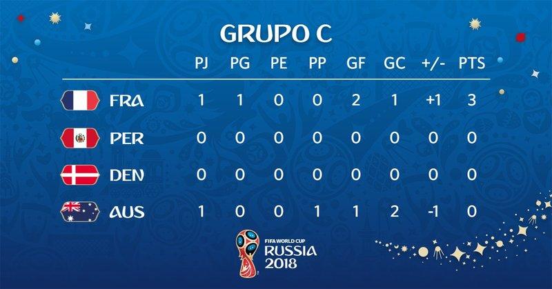 Así queda el grupo. fifaworldcup_es