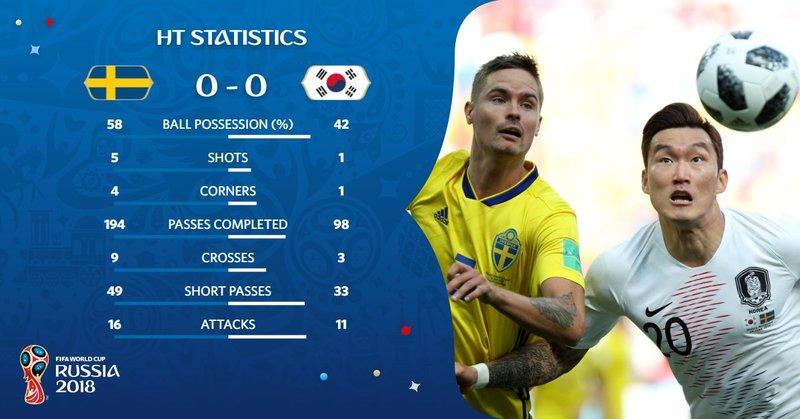 Posesión del balón muy igualada entre Suecia y Corea del Sur. FIFAWorldCup