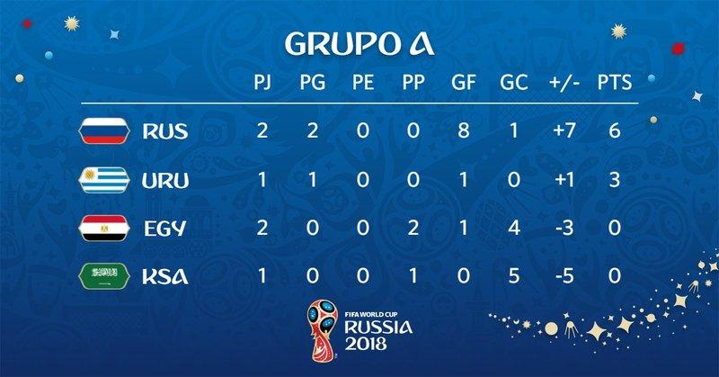 Así queda el grupo A del Mundial de Rusia. fifaworldcup_es