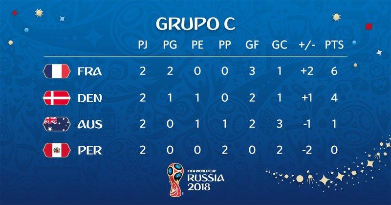 Así queda el grupo C de este Mundial de Rusia tras dos jornadas. fifaworldcup_es