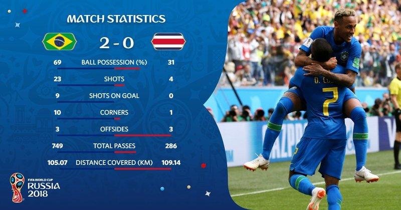 Brasil ha tenido una mayor posesión del balón (69%) frente a Costa Rica. FIFAWorldCup