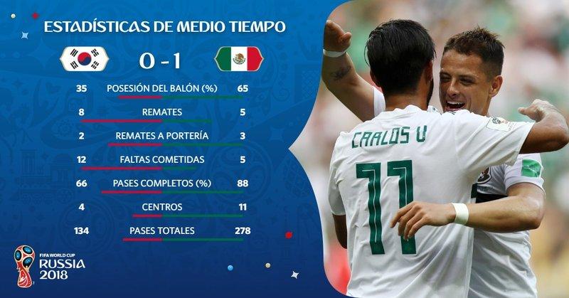 1c4547e0f75de Estadísticas de la primera mitad de este Corea del Sur 0-1 México.  fifaworldcup es