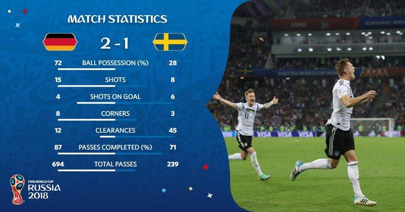 Estadísticas del partido. FIFAWorldCup