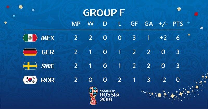 Así queda la clasificación. FIFAWorldCup