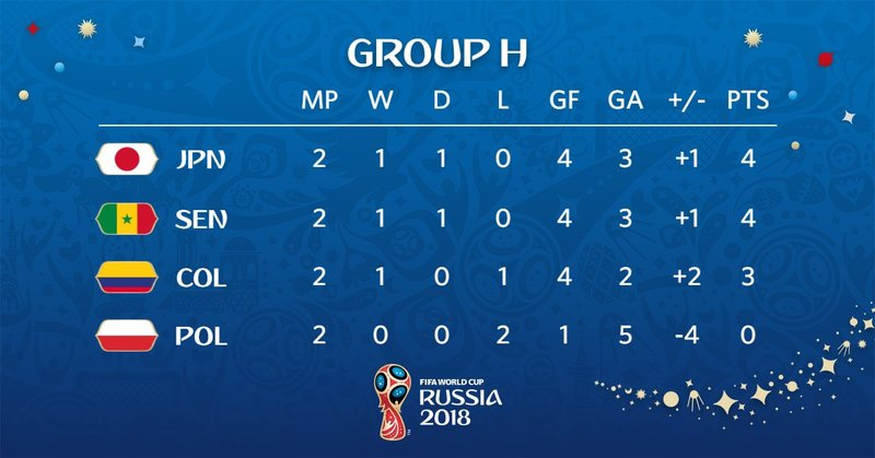 Así queda el grupo H. FIFAWorldCup