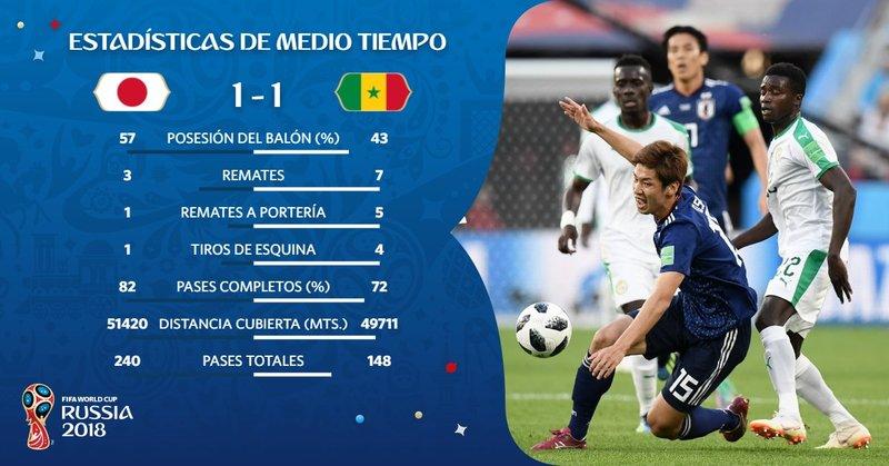 Estadísticas del partido. fifaworldcup_es