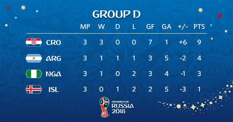 Así queda el grupo D. FIFAWorldCup