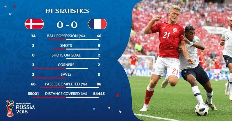Estadísticas al descanso. FIFAWorldCup
