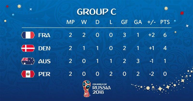 Así está la clasificación del grupo C. FIFAWorldCup
