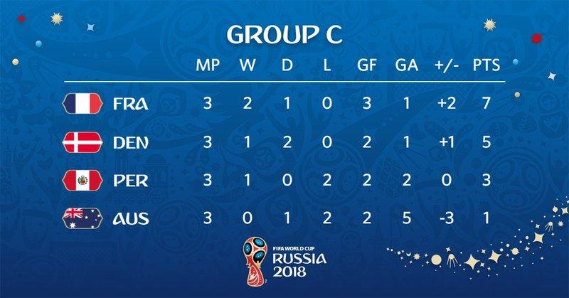 Clasificación del grupo C. FIFAWorldCup