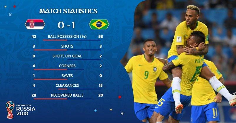Estadísticas del descanso. FIFAWorldCup