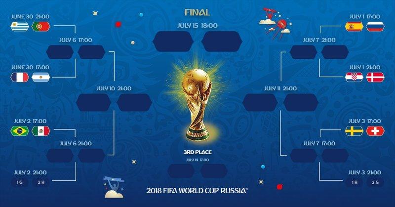 Cuadro del Mundial. FIFAWorldCup