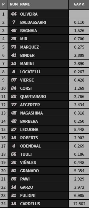 Clasificación provisional Moto2.