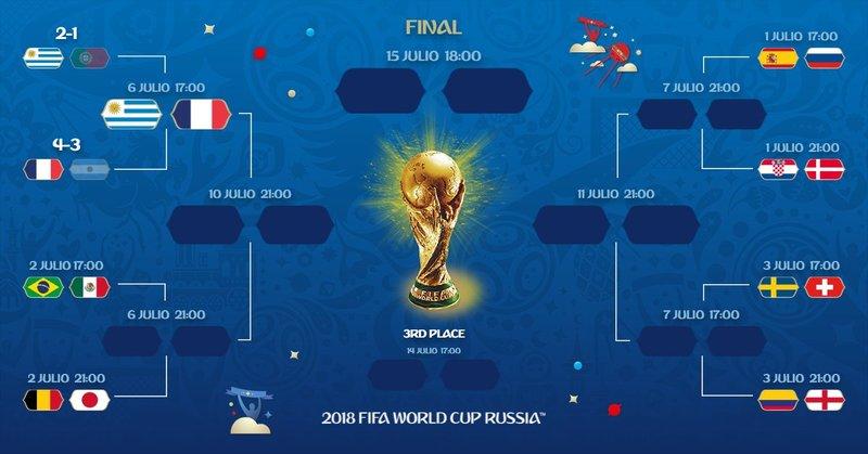 Así queda el cuadro tras el día de hoy. fifaworldcup_es