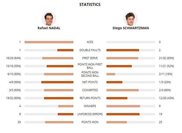 Estadísticas del segundo set
