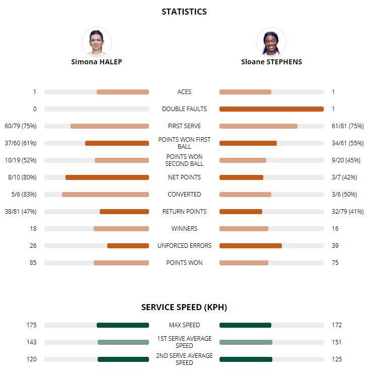 Estadísticas totales de la final femenina de Roland Garros