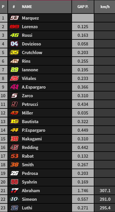 Quedan 24 vueltas en la categoría de MotoGP. Dominio español por ahora.