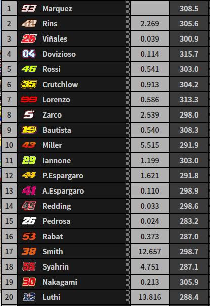 Así terminó el CARRERÓN de MotoGP en Assen